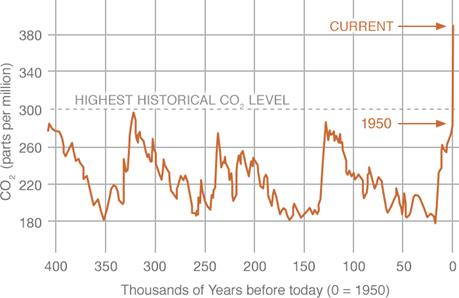 http://climate.nasa.gov/system/charts/15_14_co2_left.gif