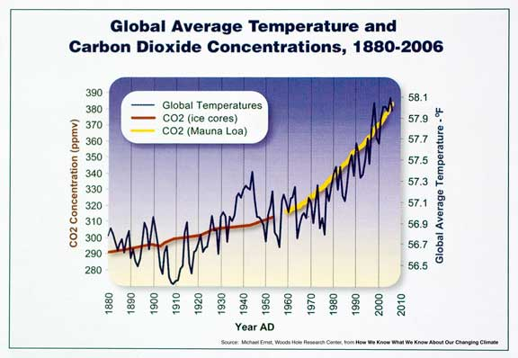 http://www.worldviewofglobalwarming.org/images09/CO2Temp.jpg