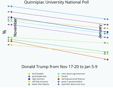 Quinnipiac University National Poll findings for Jan 5-9 vs Nov 17-20
