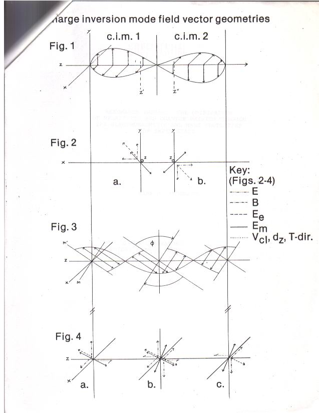 Figures from the Original Resonance Theory Paper